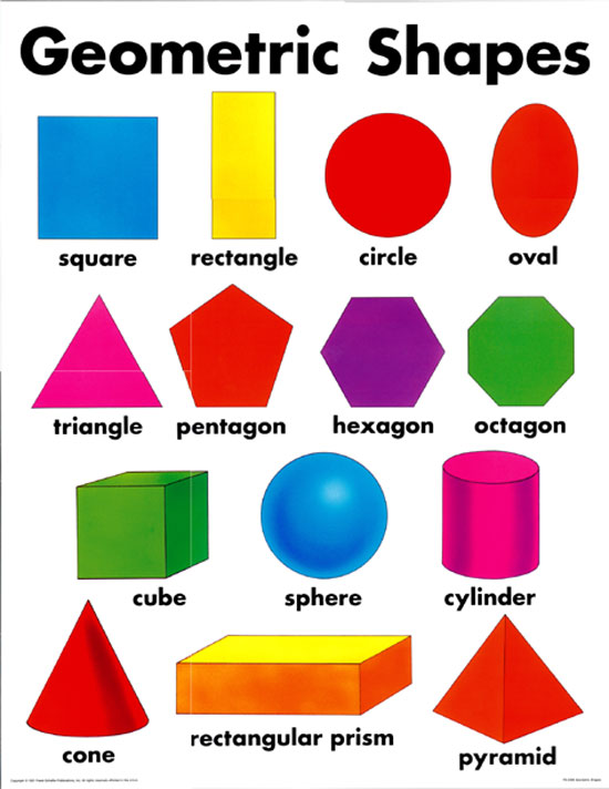 Geometric shapes chart with names shape poster